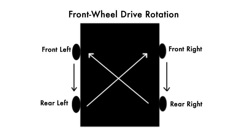 front wheel rotation!