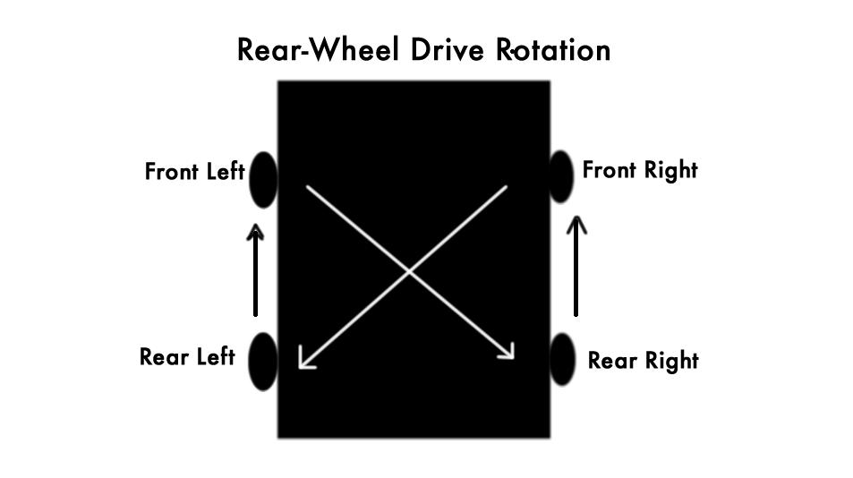 rear wheel rotation!