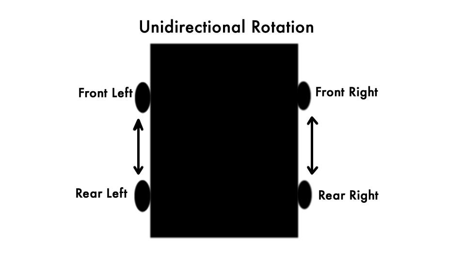 unidirectional
